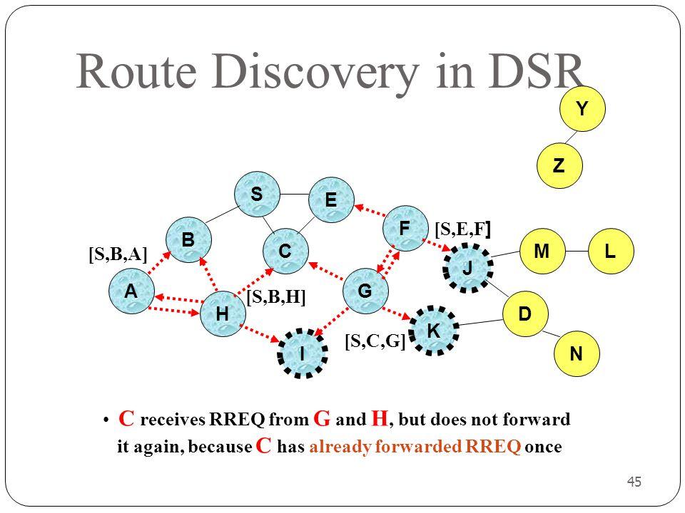 Route Discovery in DSR Y Z S E F B [S,E,F] C M L [S,B,A] J A G [S,B,H]